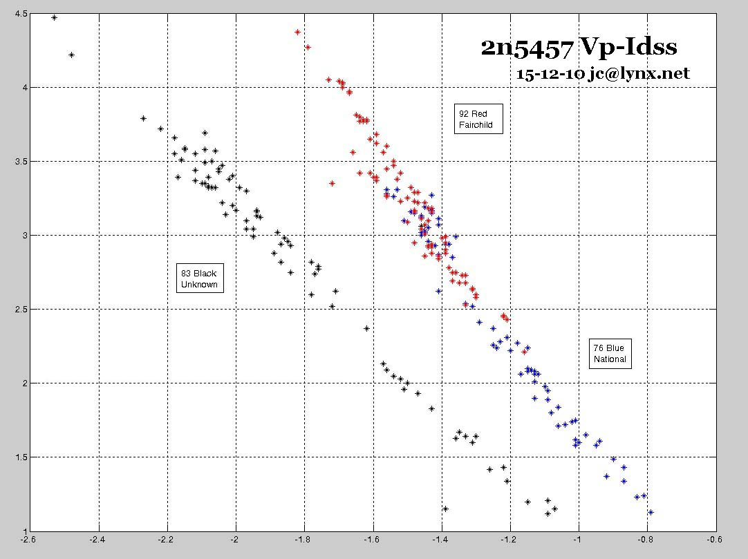 measured set of Vp and Idss values for my 2n5457 lots