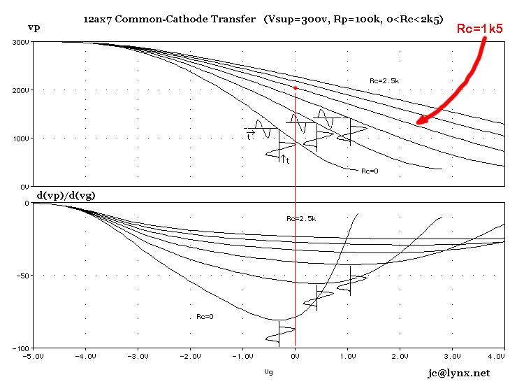 Non-Linear Analogue Emulation Amplifier - viva Analog
